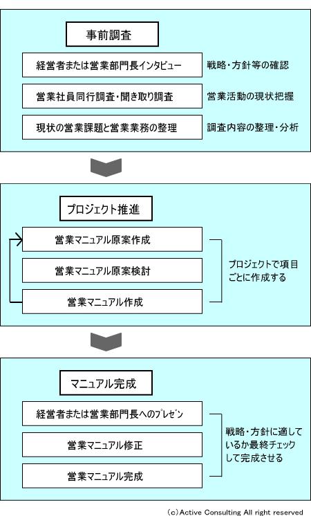 営業マニュアル作成の手順